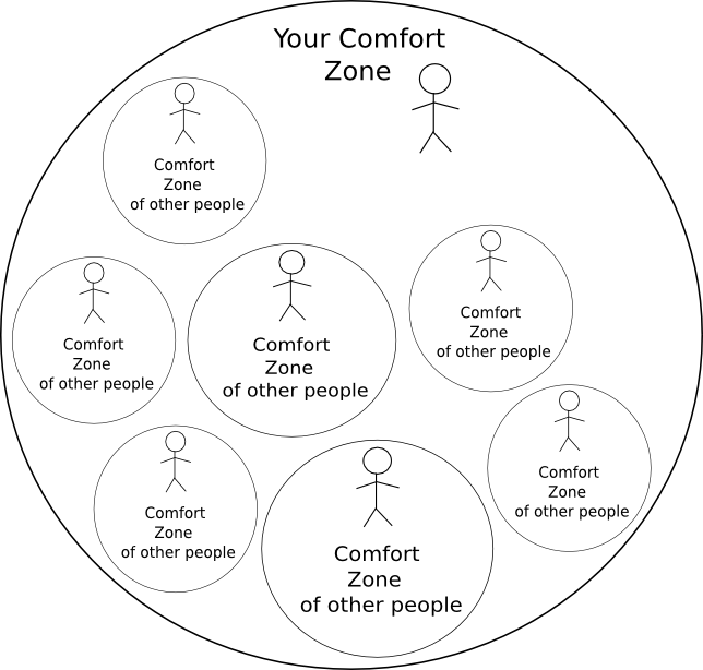 comfort zone of other people