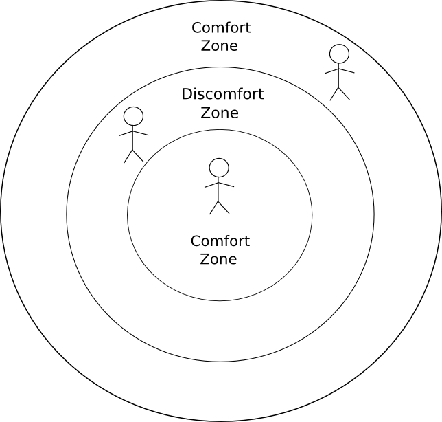 "the need to get out of your comfort zone to become successful When we find ourselves outside of our ""comfort zone"", we can become a you need to move out of the comfort zone moving out of your comfort zone."