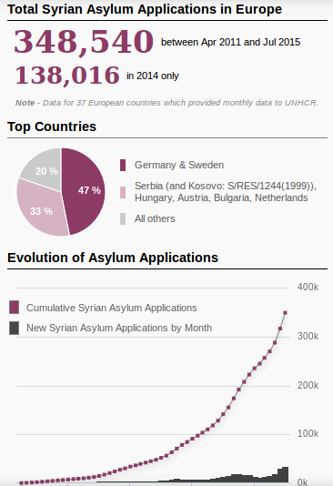 5.9.2015 asylum applications in europe