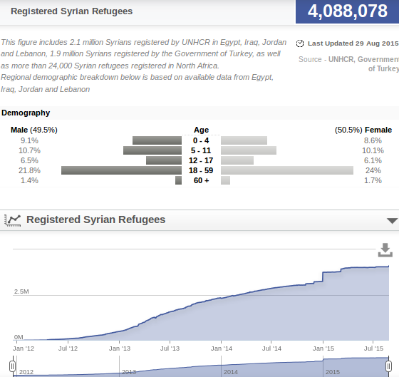 5.9.2015 registered syrian refugees