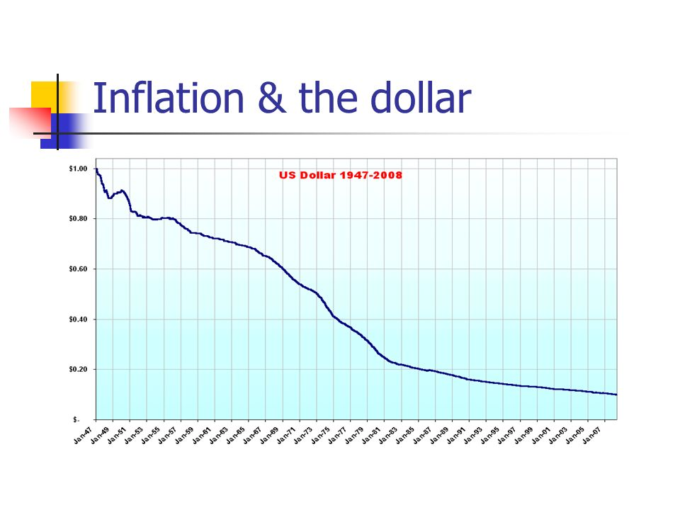 dollar-inflation-graph