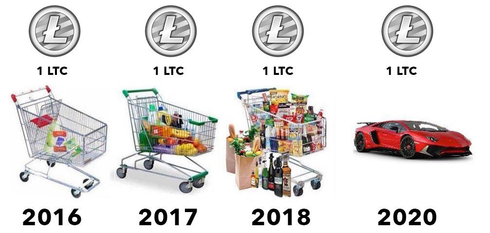 litecoin-devaluation